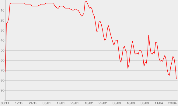 Chart progress graph for The Time (Dirty Bit)