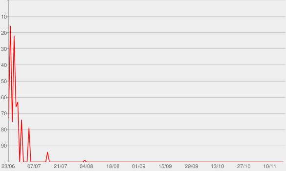 Chart progress graph for Zeigler - zum Mitnehmen