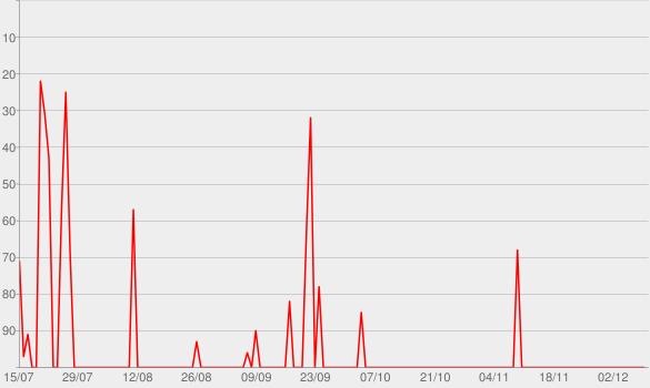 Chart progress graph for Inevitable