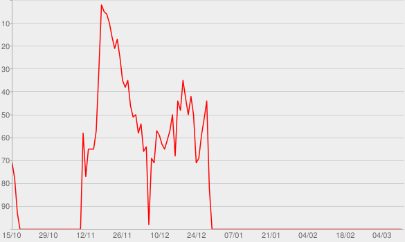 Chart progress graph for Days of Gold