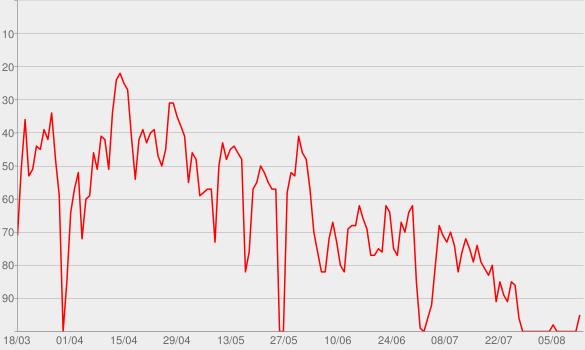 Chart progress graph for Duolingo French Podcast