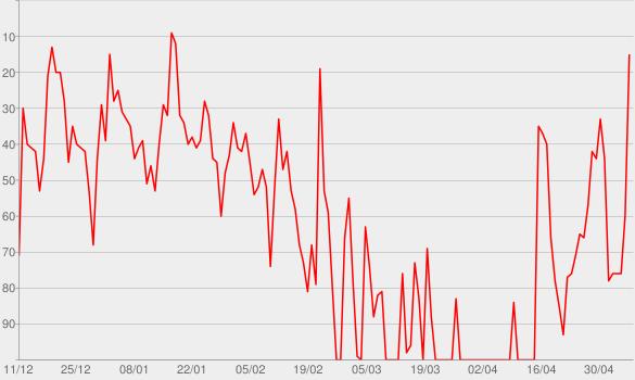 Chart progress graph for Das gewünschteste Wunschkind