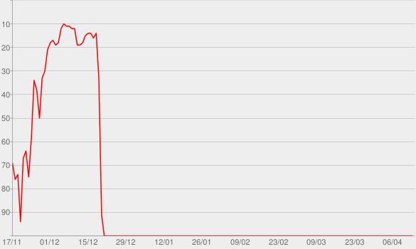 Chart progress graph for 30 Stars of Christmas, Vol. 2