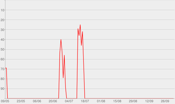 Chart progress graph for Coffee House Shots