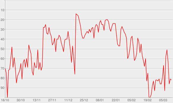 Chart progress graph for Speechless