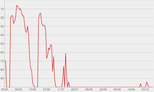 Chart progress graph for Frau Bauerfeind hat Fragen - Staffel 1