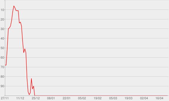 Chart progress graph for A Family Christmas