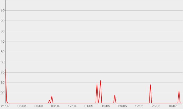 Chart progress graph for Veja Bem Mais