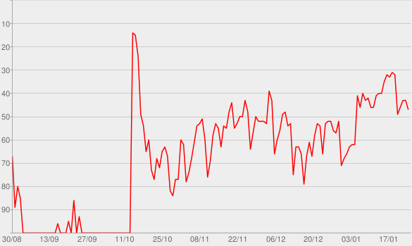 Chart progress graph for Homesick