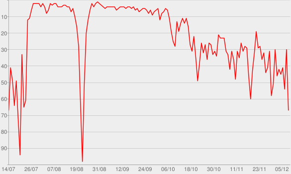 "Chart progress graph for ZDF - ""Frontal21 - Das Magazin"""
