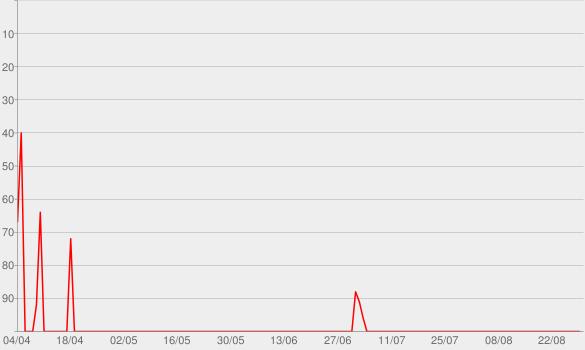 Chart progress graph for Blue Jays Talk