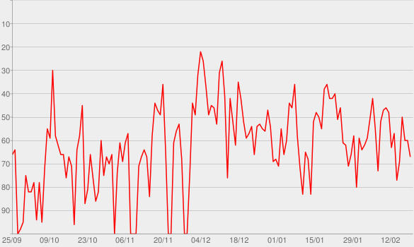 Chart progress graph for Doug Loves Movies