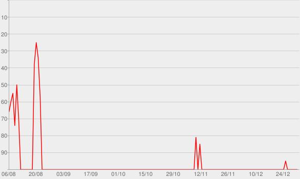 Chart progress graph for NachDenkSeiten – Die kritische Website » NachDenkSeiten