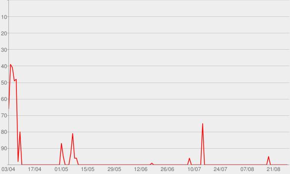 Chart progress graph for RELOADING - Atualize-se, gamer!