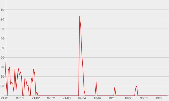 Chart progress graph for Frisch an die Arbeit