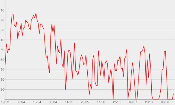 Chart progress graph for Savage