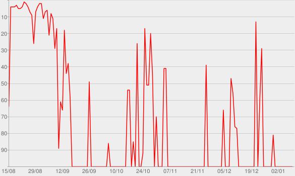 Chart progress graph for Marília Mendonça (Ao Vivo) - EP