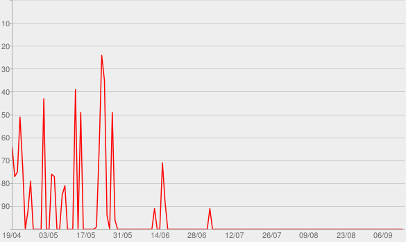 Chart progress graph for Gipfeltreffen - Bayerisches Fernsehen