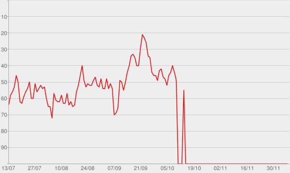Chart progress graph for StarTalk Radio