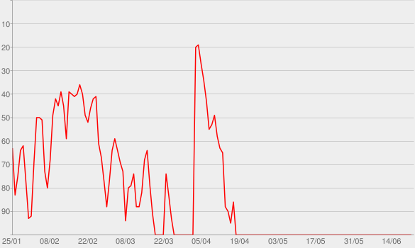 Chart progress graph for I Hope