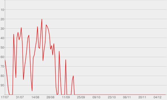 Chart progress graph for Greatest Hits