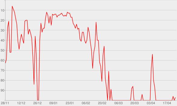 Chart progress graph for Broken Harts
