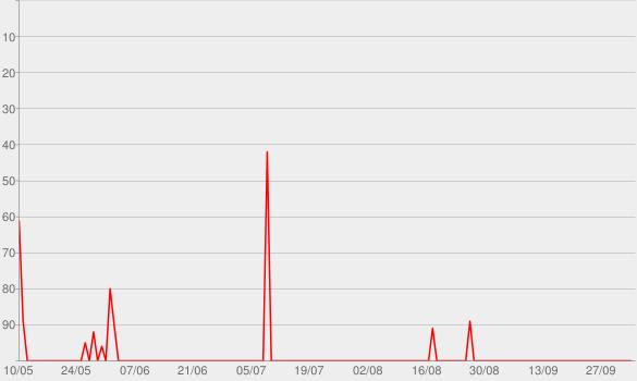 Chart progress graph for NewsPod