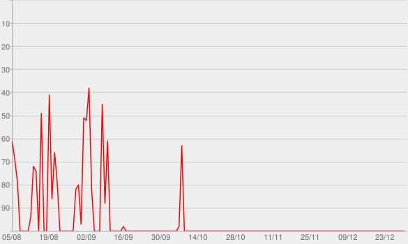Chart progress graph for CBSSports.com Fantasy Football Today Podcast