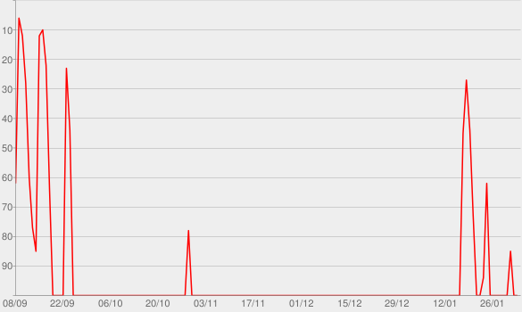 Chart progress graph for WHOA That's Good Podcast