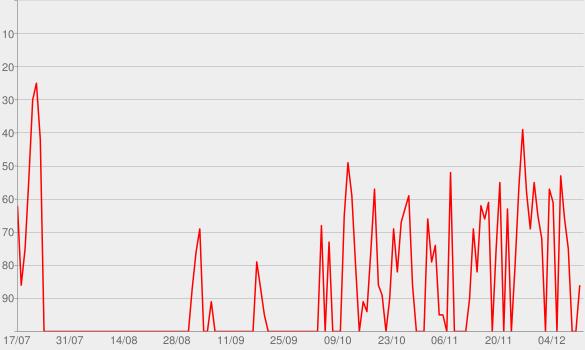 Chart progress graph for Tá Faltando Eu (feat. Jorge & Mateus)