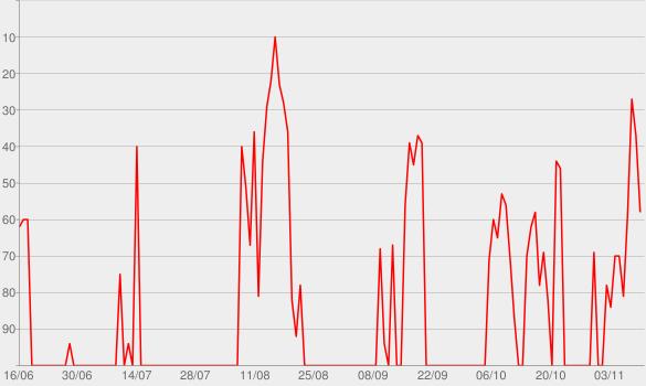 Chart progress graph for Dua Lipa (Deluxe)