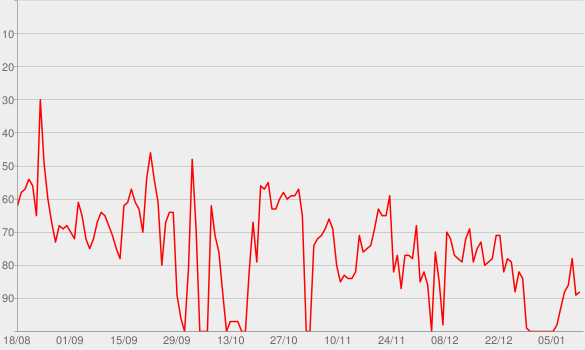Chart progress graph for Last Podcast On The Left