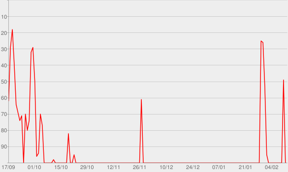 Chart progress graph for Et maintenant... Bécaud