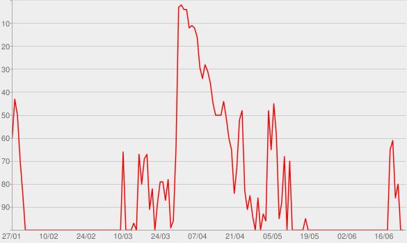 Chart progress graph for Kintsugi