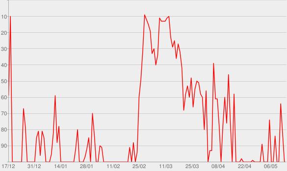 Chart progress graph for Alles kann besser werden (Deluxe Edition)