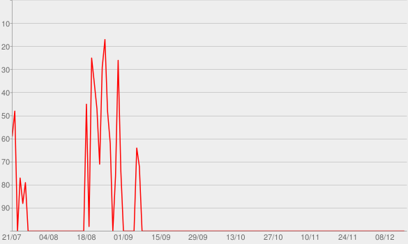 Chart progress graph for Pacha Ibiza Recordings Radio Show