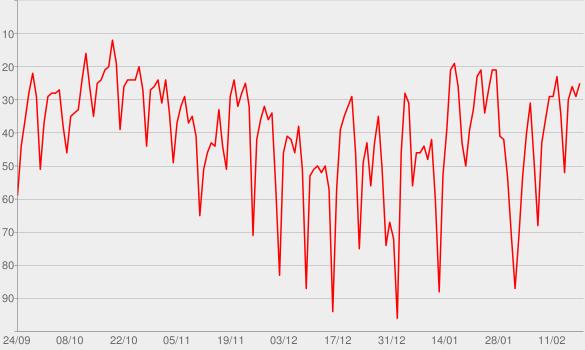 Chart progress graph for The Rachel Maddow Show