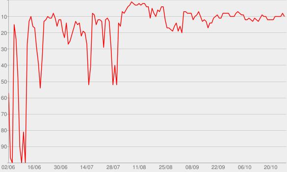 Chart progress graph for Do Zero ao Topo