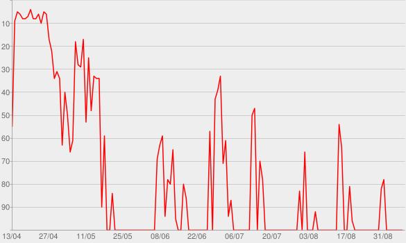 Chart progress graph for Arena de Ouro 2015