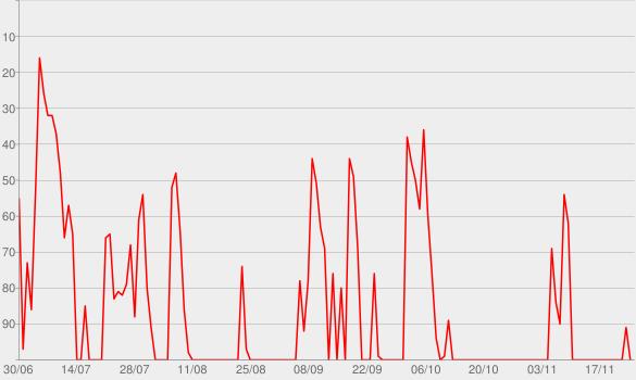 Chart progress graph for Gilbert Gottfried's Amazing Colossal Podcast