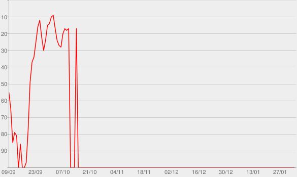 Chart progress graph for Aprenda Inglês com música