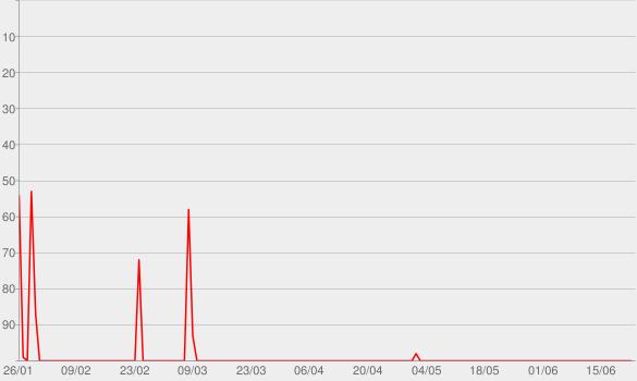 Chart progress graph for Podcast ohne (richtigen) Namen
