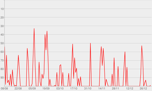 Chart progress graph for CBC Radio 3 Podcast