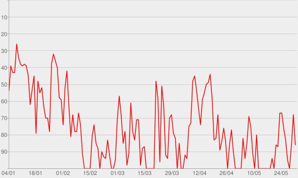 Chart progress graph for Thunder