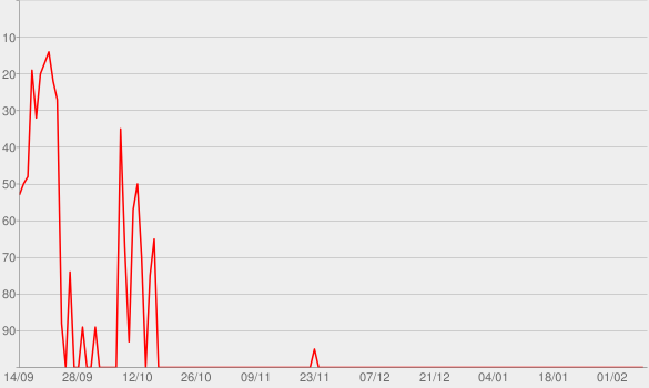 Chart progress graph for Episode 2