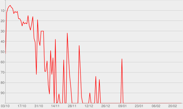 Chart progress graph for Infected Memory