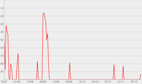 Chart progress graph for Superego