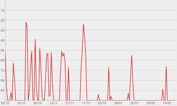 Chart progress graph for Panorama
