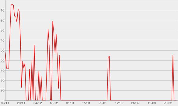 Chart progress graph for ChainlessLIFE