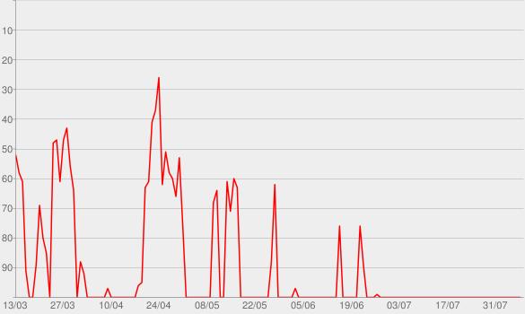 Chart progress graph for Kommunikation auf Kurs